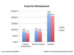 Grafik zu Preisen für Wohnbauland